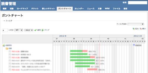 レッドマインのガントチャート画面