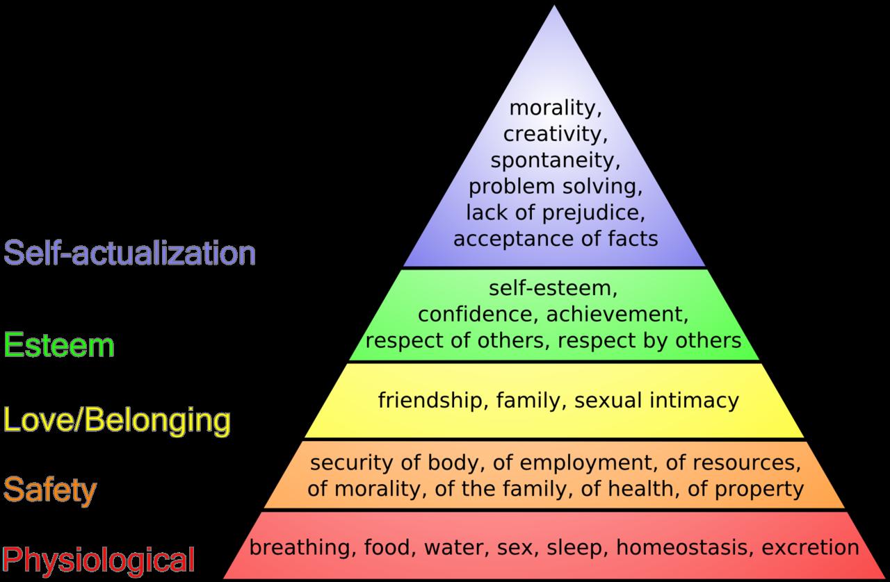 マズローの欲求5段階説図